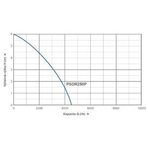 Kalové čerpadlo PSDR250P s plovákem - pracovní diagram