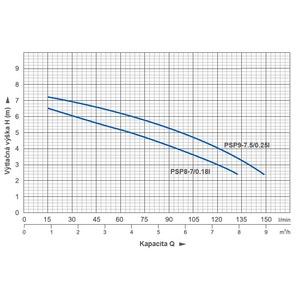 Kalové čerpadlo do septiku BLUE LINE PSP8-7/0,18l CECA0478