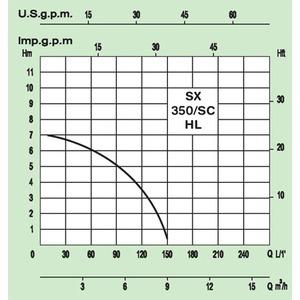 Drenážní čerpadlo WILO TP 350 S 230 V