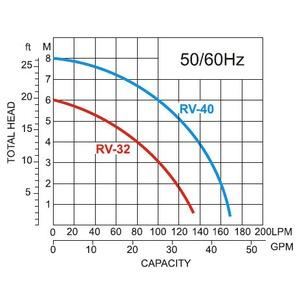 Drenážní čerpadlo RV-32A 230V