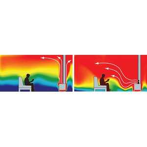 Samočinný ventilátor na kamna ECOFAN - podpora cirkulace teplého vzduchu, který stoupá přirozenou cestou od kamen vzhůru