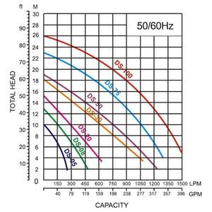 Kalové čerpadlo DS-10-1