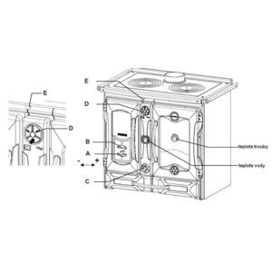 Smaltovaný teplovodní sporák Nordica Termosuprema Compact D.S.A. - ovládání