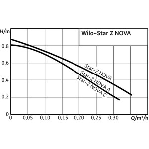 Cirkulační čerpadlo Wilo STAR-Z NOVA